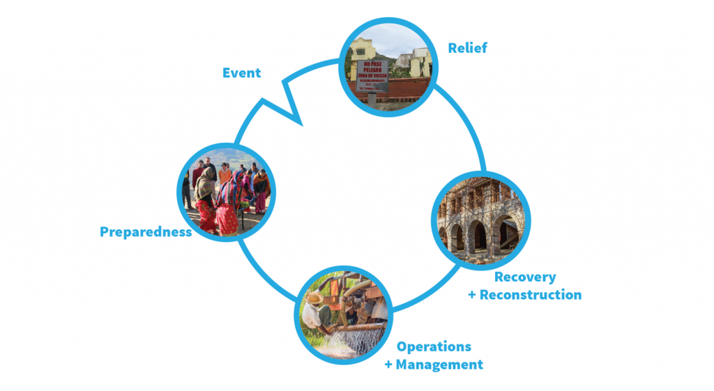 Traditional disaster resilience cycle