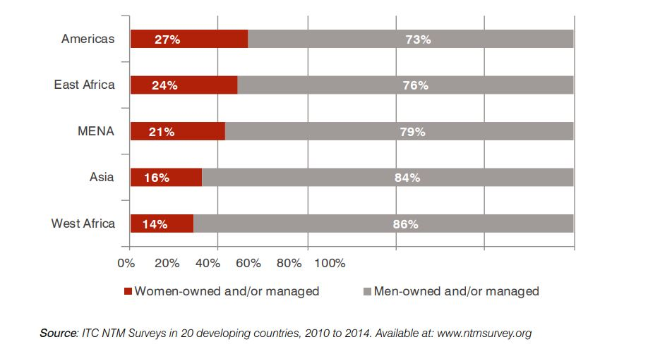 Figure 1: Women-owned and managed companies region.